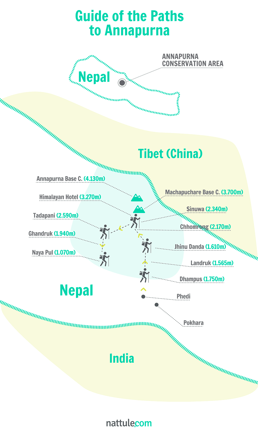 Guide of the Paths to Annapurna