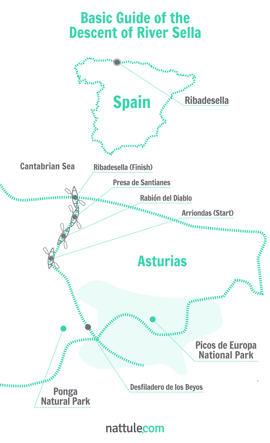 Basic Guide of the Descent of River Sella